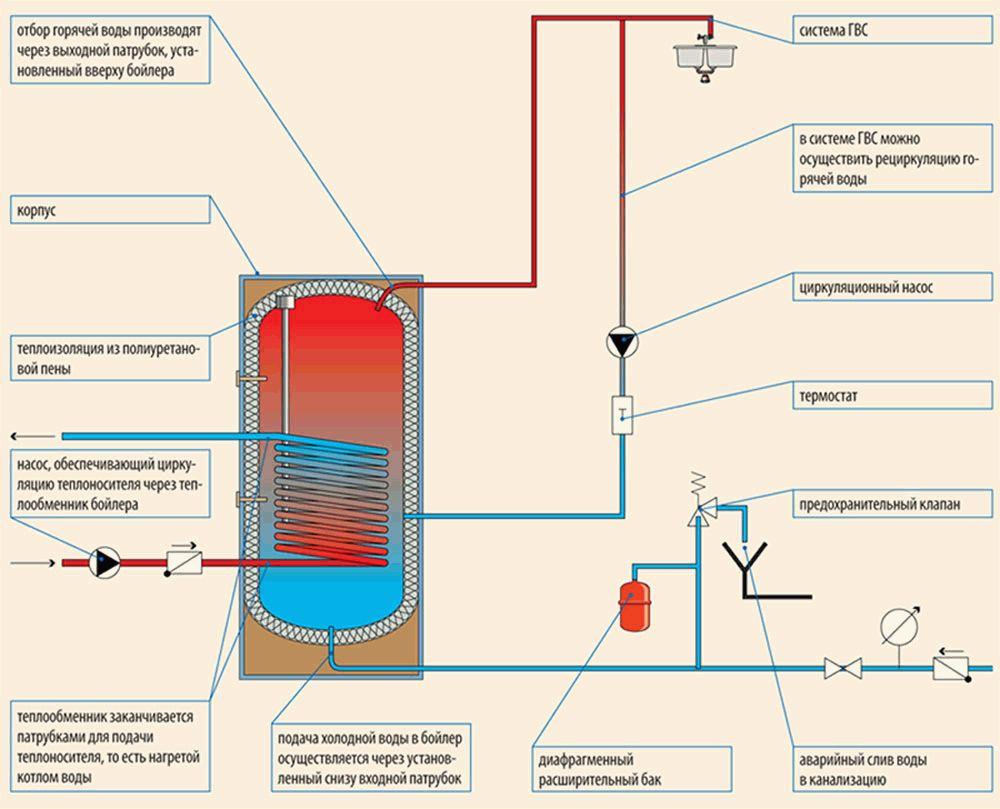 рециркуляции через бойлер косвенного нагрева