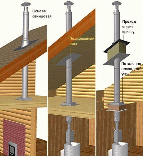 Схема дымохода в бане для дровяной печи