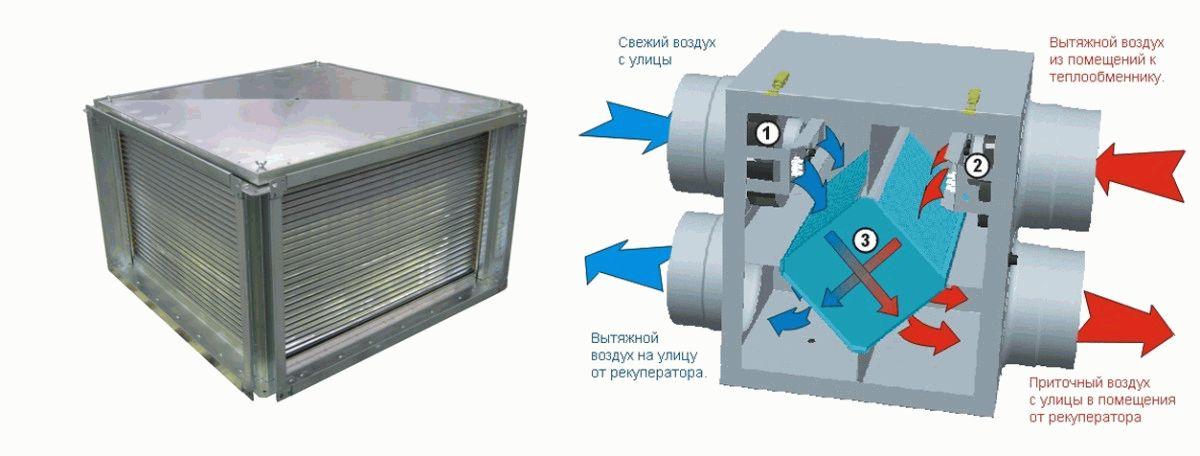 Пластинчатый рекуператор - Лучшее отопление